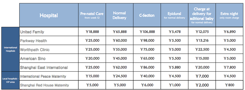 Cost of baby delivery shanghai